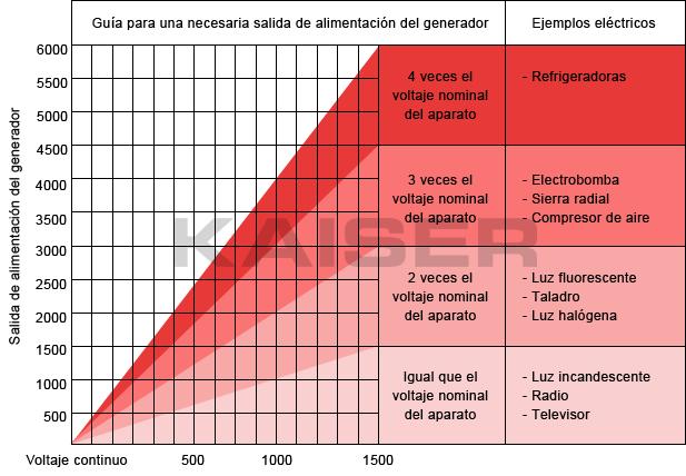 Generadores el ctricos kaiser comprar al mejor precio - Precios generadores electricos ...